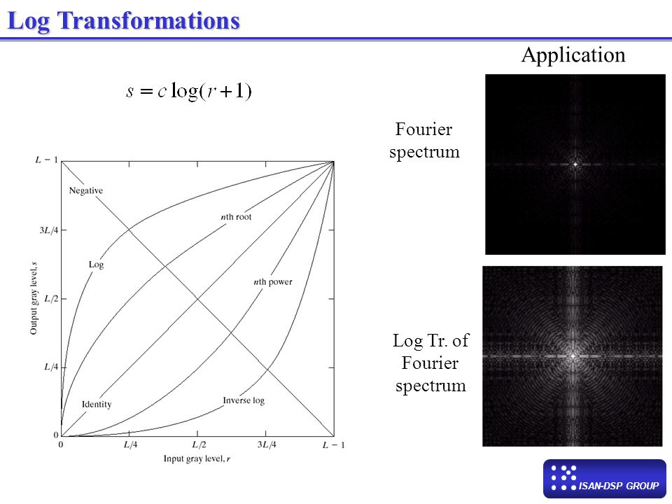 Log Transformations Application Fourier spectrum Log Tr. of Fourier