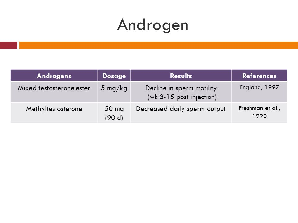 Androgen Androgens Dosage Results References Mixed testosterone ester