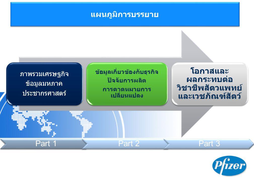 SE Asia Statistics US$ Thai Phil Indo Viet Malay GDP (PPP) 540B 325B