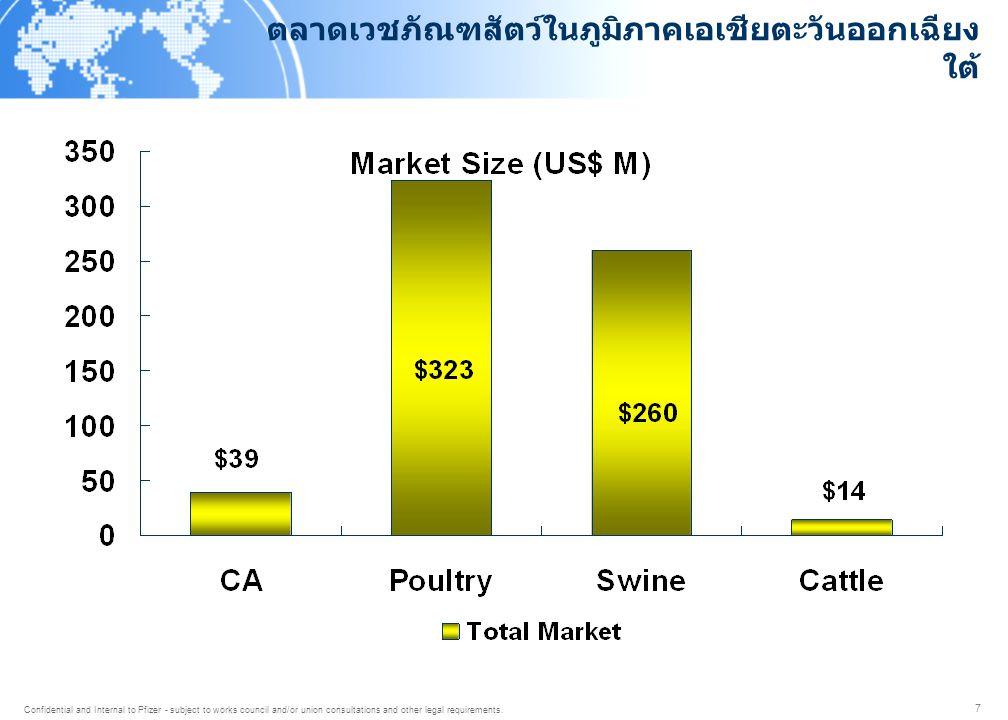 ข้อมูลการผลิตสัตว์เปรียบเทียบ