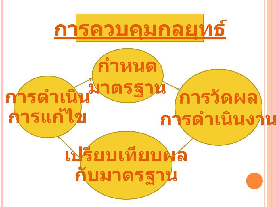 การควบคุมกลยุทธ์ กำหนด มาตรฐาน การวัดผล การดำเนิน การดำเนินงาน