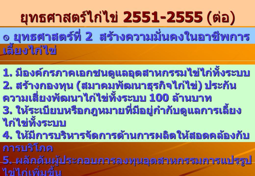 ยุทธศาสตร์ไก่ไข่ 2551-2555 เป้าหมายภายในปี 2555