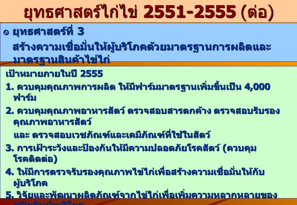 ยุทธศาสตร์ไก่ไข่ 2551-2555 (ต่อ)