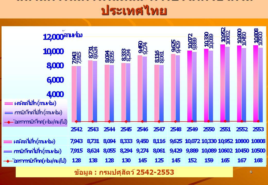 แหล่งผลิตไก่ไข่ที่สำคัญของไทย