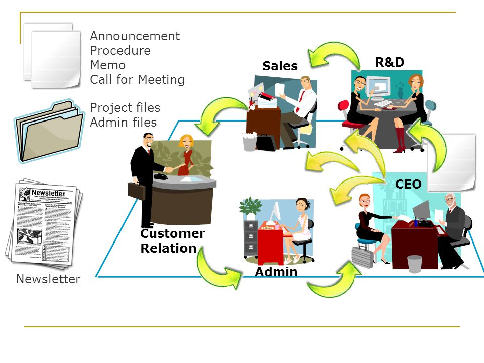 Announcement Procedure Memo Call for Meeting R&D Sales Project files