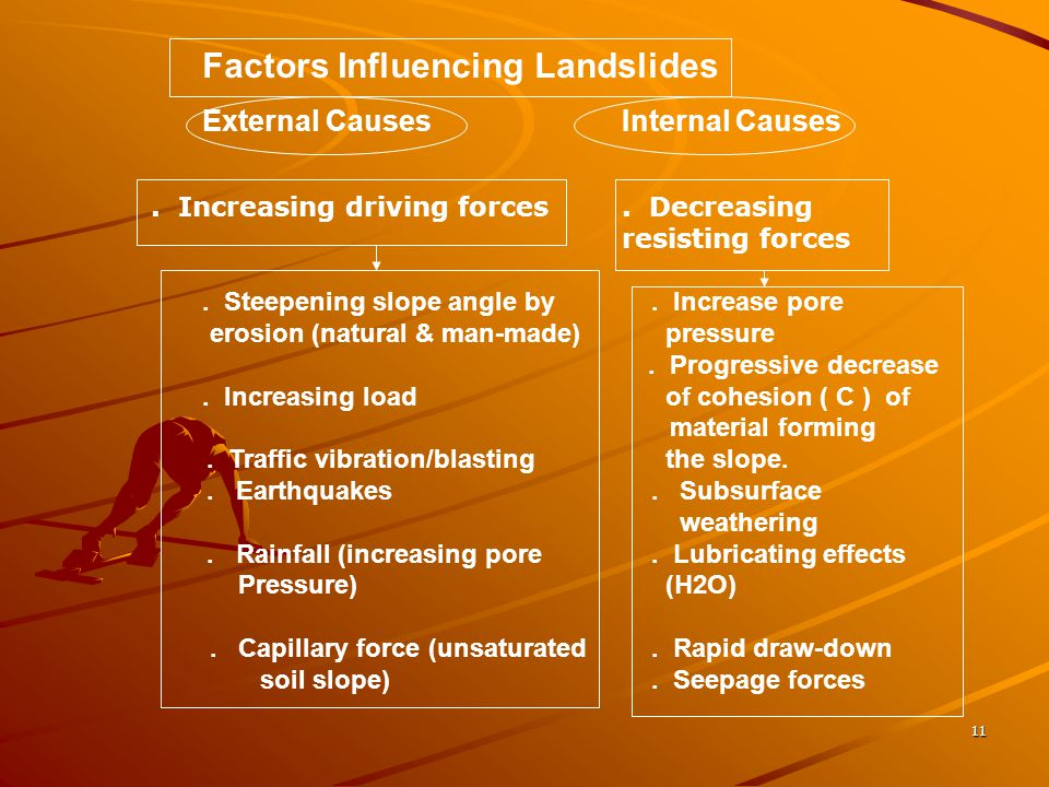 Factors Influencing Landslides