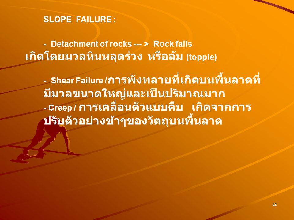 เกิดโดยมวลหินหลุดร่วง หรือล้ม (topple)