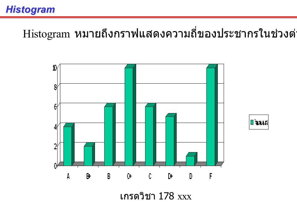 Histogram หมายถึงกราฟแสดงความถี่ของประชากรในช่วงต่างๆ