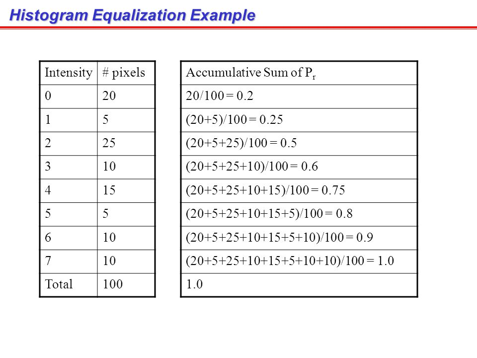 Histogram Equalization Example