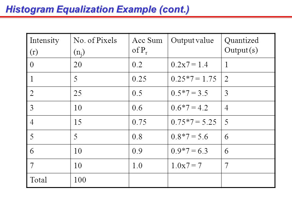 Histogram Equalization Example (cont.)