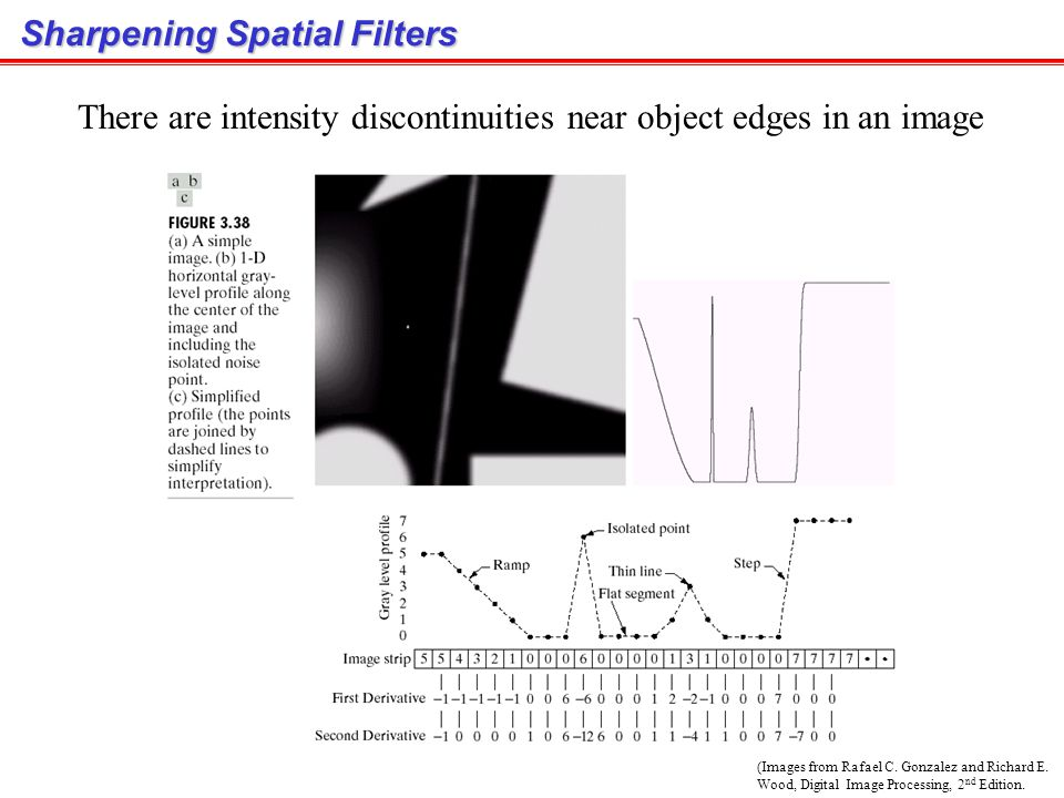 Sharpening Spatial Filters