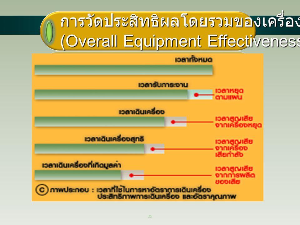 การวัดประสิทธิผลโดยรวมของเครื่องจักร (Overall Equipment Effectiveness - OEE)