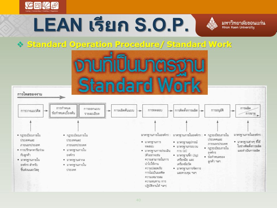 LEAN เรียก S.O.P. Standard Operation Procedure/ Standard Work