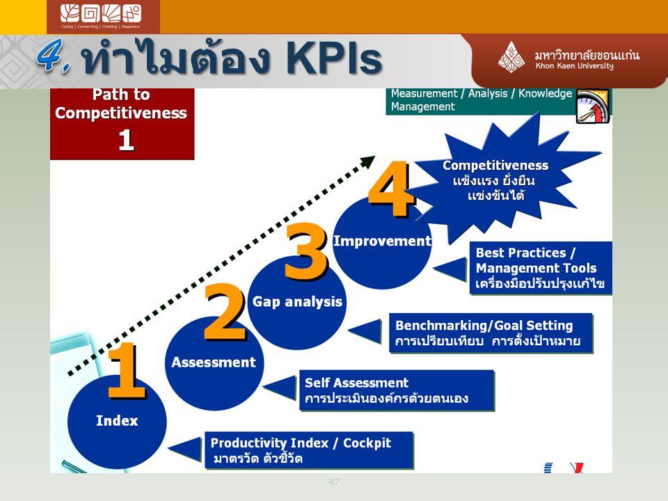 4, ทำไมต้อง KPIs