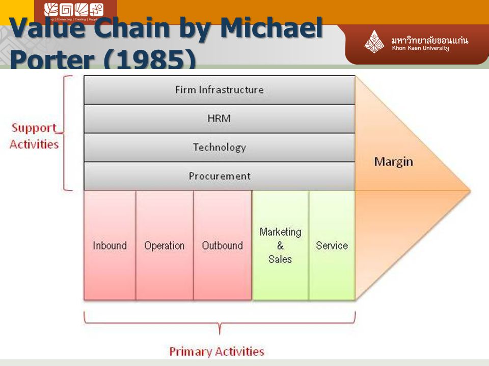 Value Chain by Michael Porter (1985)