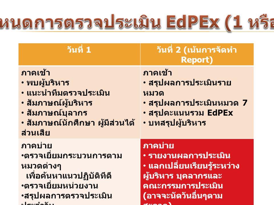 ร่าง กำหนดการตรวจประเมิน EdPEx (1 หรือ 2 วัน)