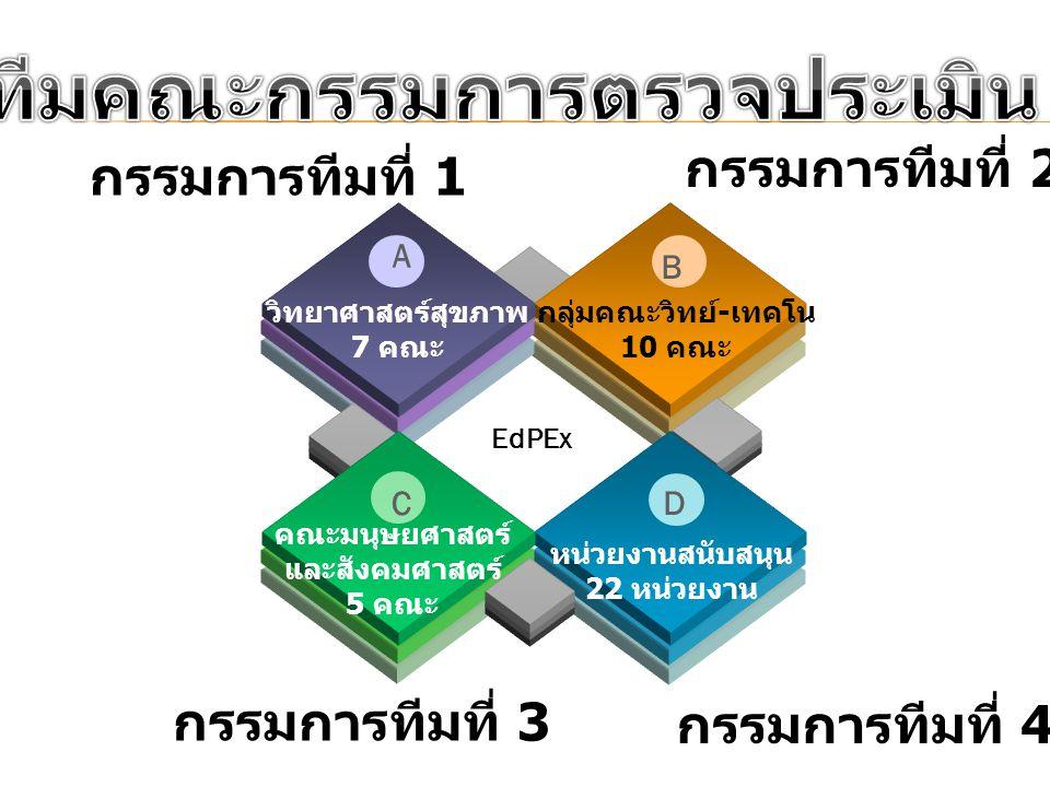 การจัดทีมคณะกรรมการตรวจประเมิน EdPEx