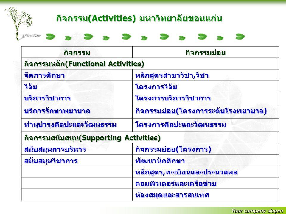 กิจกรรม(Activities) มหาวิทยาลัยขอนแก่น