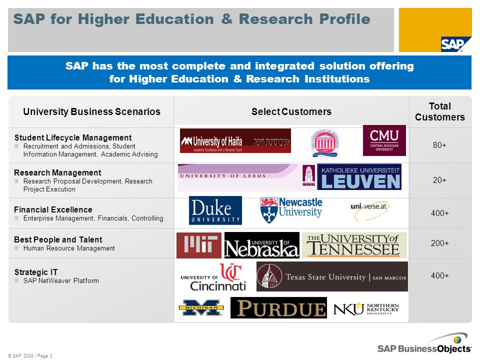 SAP for Higher Education & Research Profile