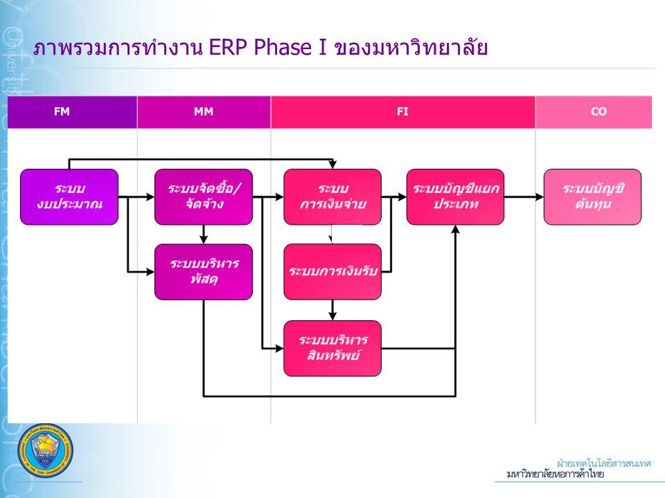 ภาพรวมการทำงาน ERP Phase I ของมหาวิทยาลัย
