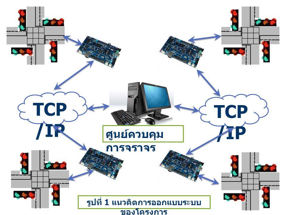 รูปที่ 1 แนวคิดการออกแบบระบบของโครงการ