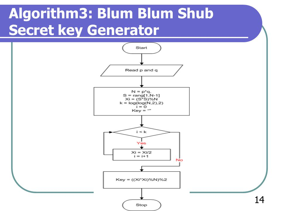 Algorithm3: Blum Blum Shub Secret key Generator