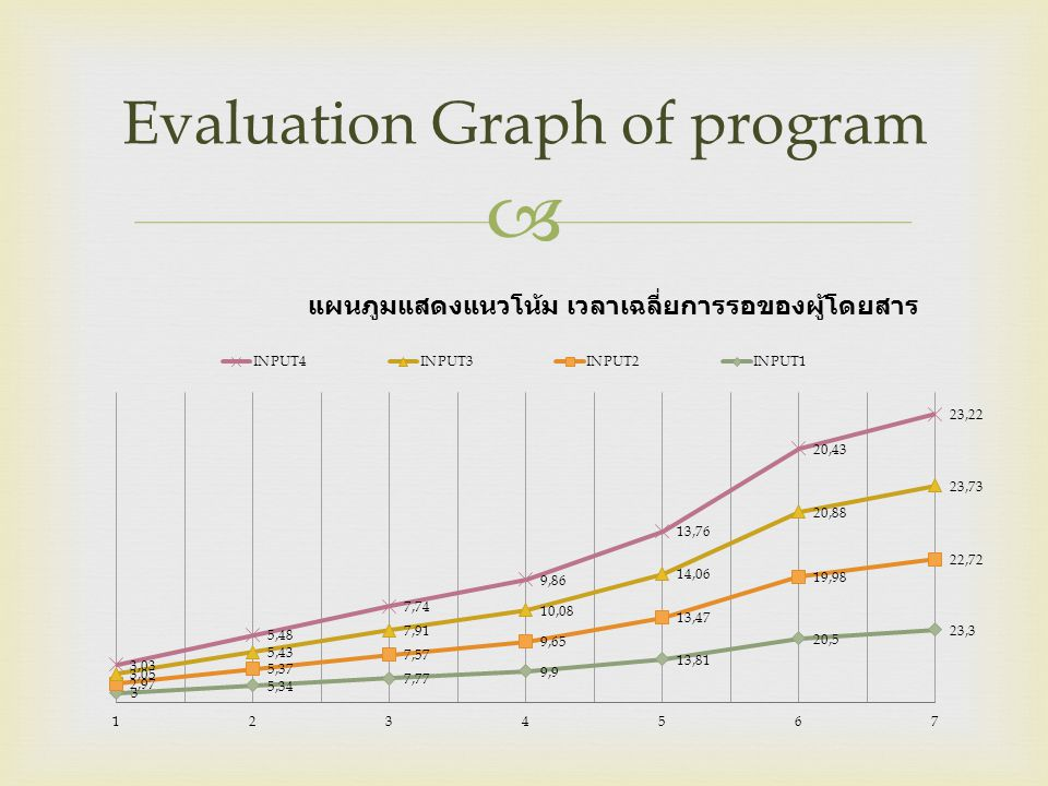 Evaluation Graph of program