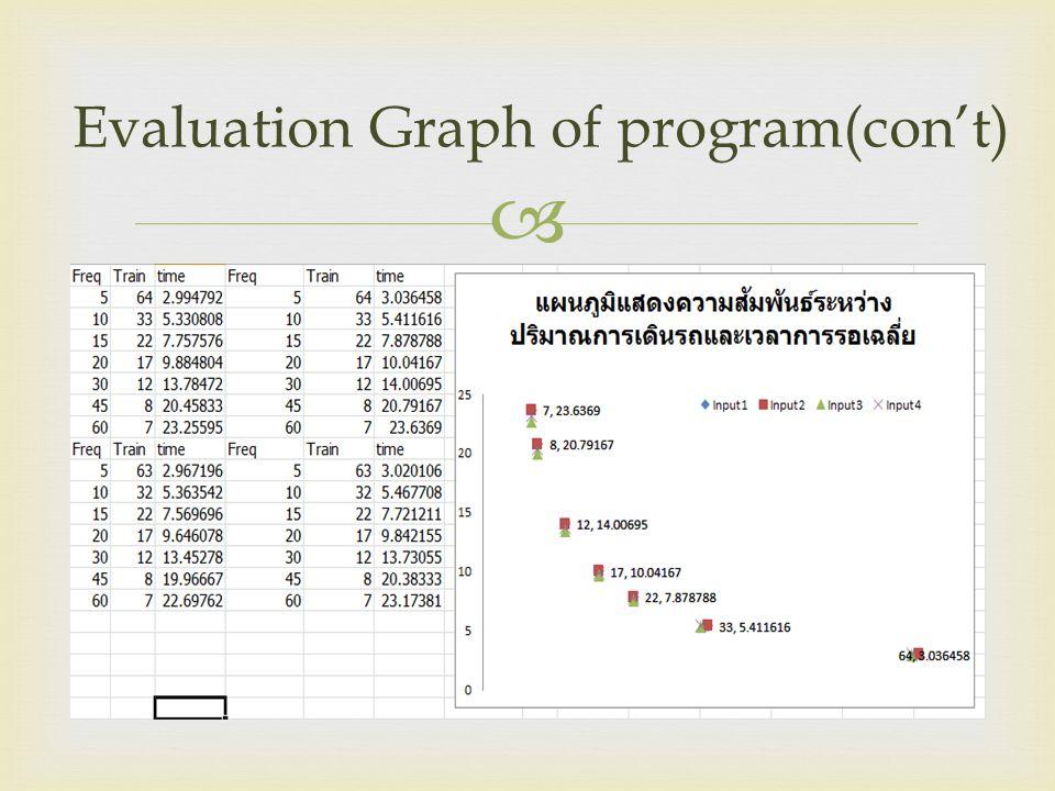 Evaluation Graph of program(con't)