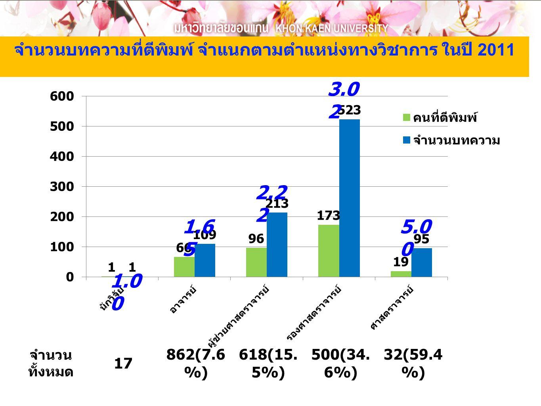 จำนวนบทความที่ตีพิมพ์ จำแนกตามตำแหน่งทางวิชาการ ในปี 2011