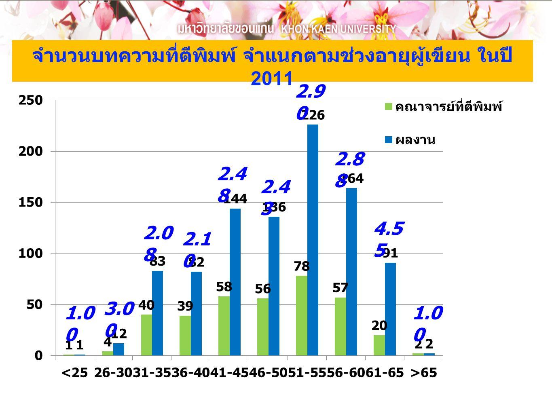 จำนวนบทความที่ตีพิมพ์ จำแนกตามช่วงอายุผู้เขียน ในปี 2011