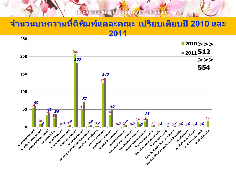 จำนวนบทความที่ตีพิมพ์แต่ละคณะ เปรียบเทียบปี 2010 และ 2011