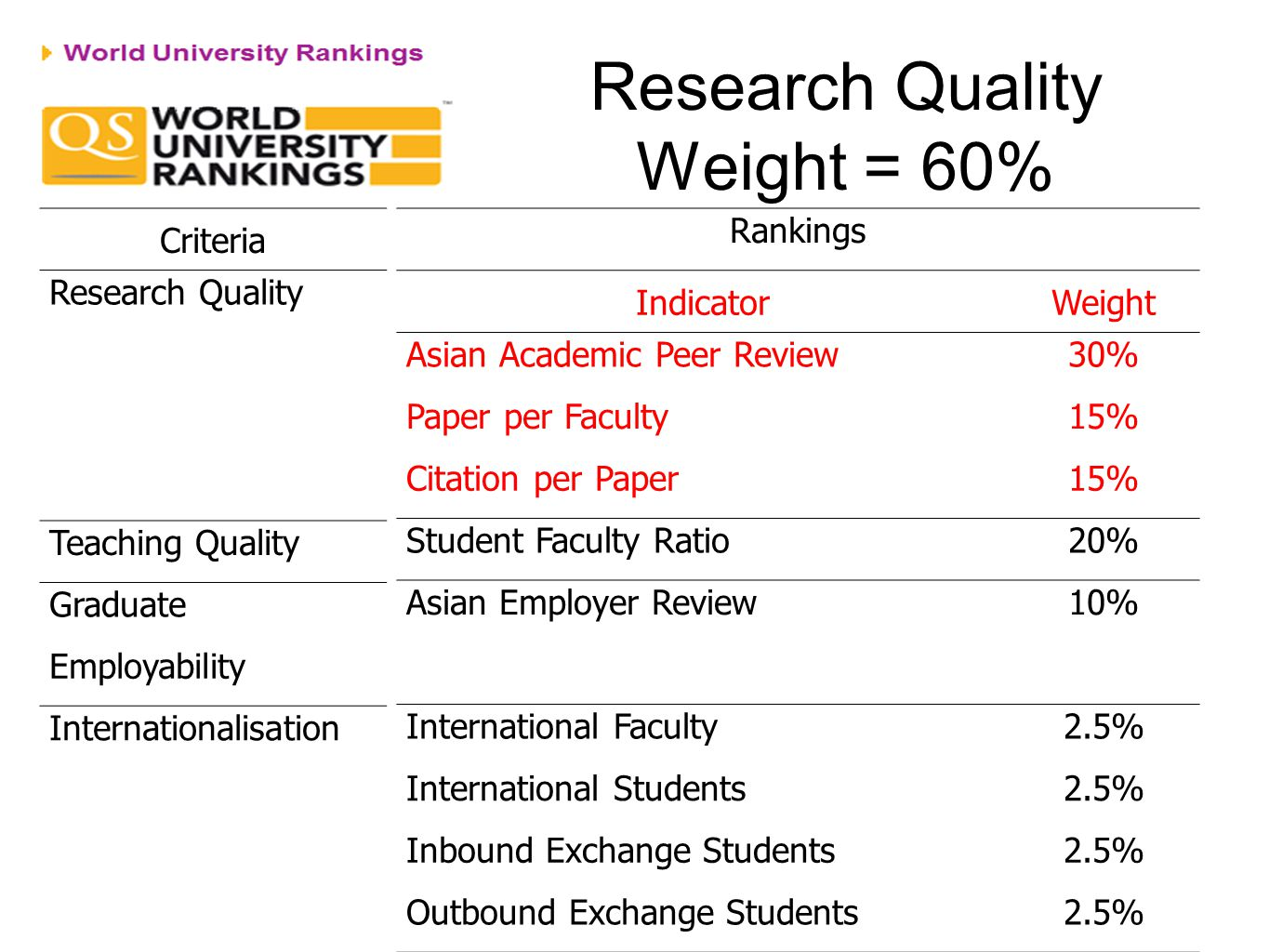 Research Quality Weight = 60%