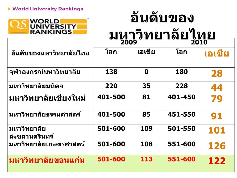 อันดับของมหาวิทยาลัยไทย