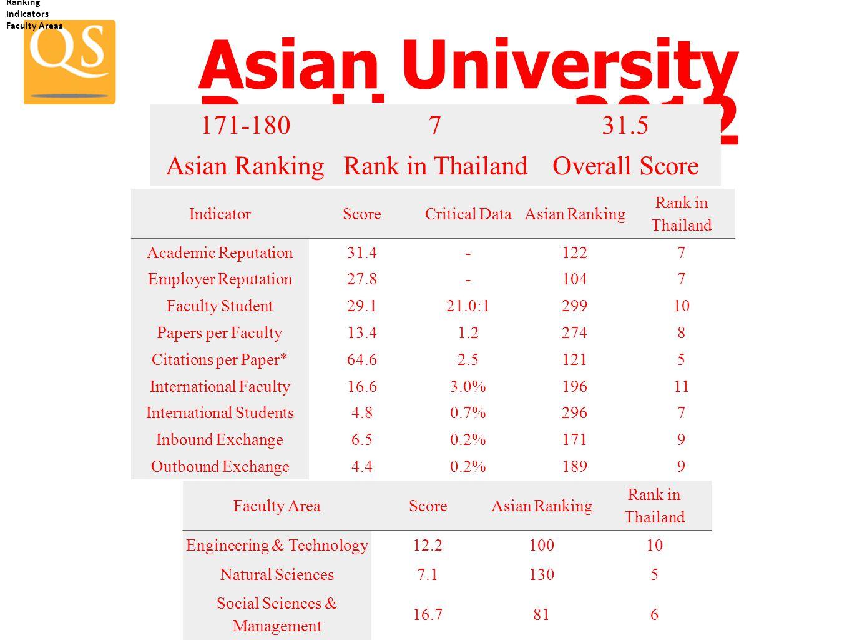 Asian University Rankings : 2012
