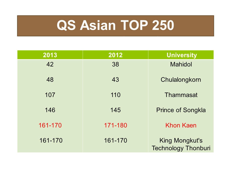 QS Asian TOP 250 UNIVERSITIES
