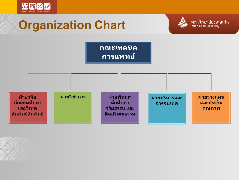 Organization Chart คณะเทคนิค การแพทย์