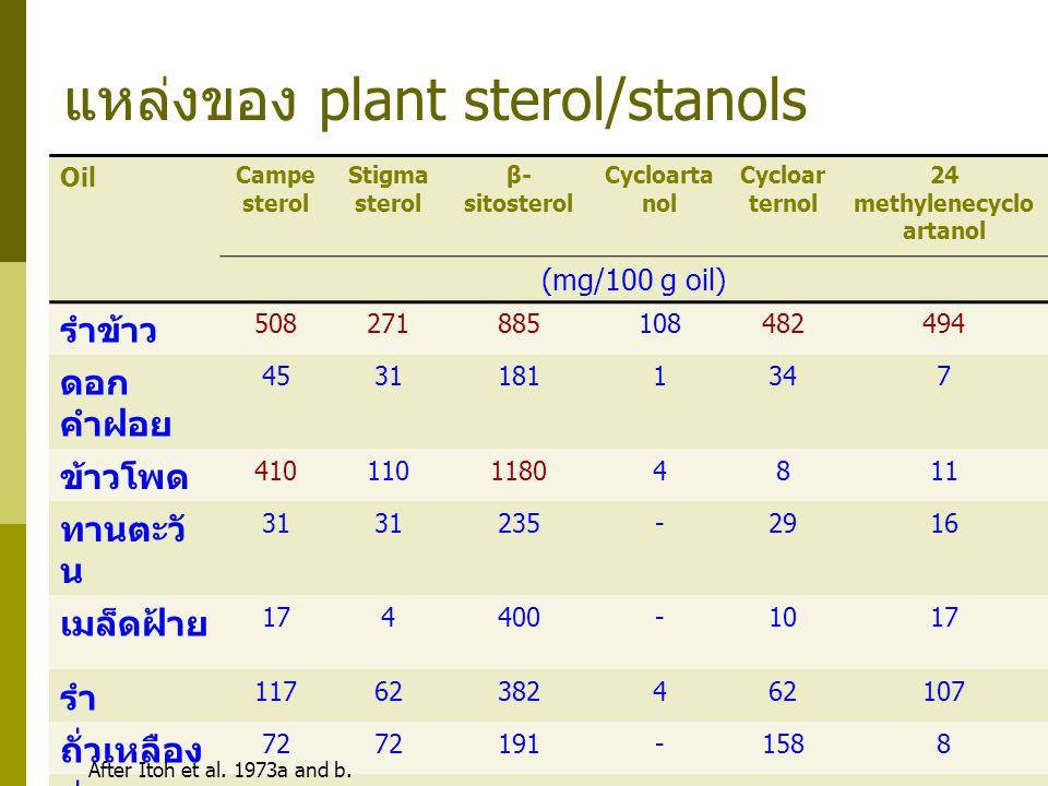 แหล่งของ plant sterol/stanols