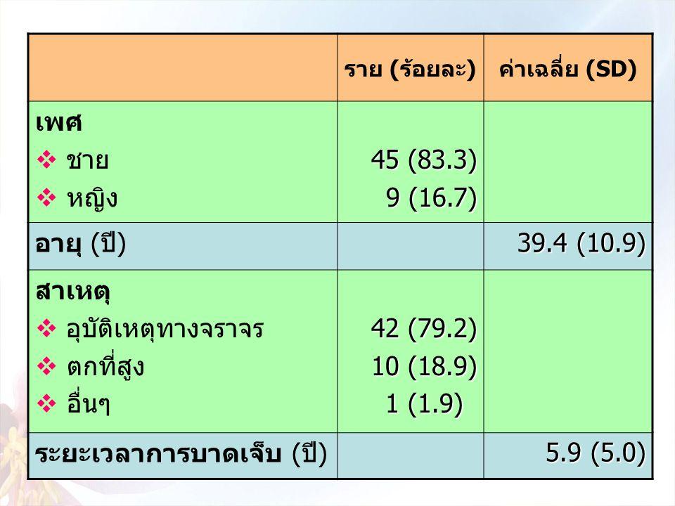 ระยะเวลาการบาดเจ็บ (ปี) 5.9 (5.0)