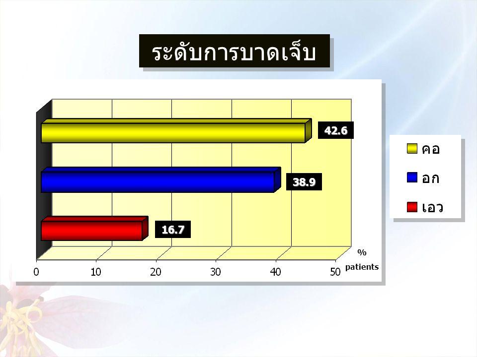 ระดับการบาดเจ็บ 42.6 38.9 16.7 % patients
