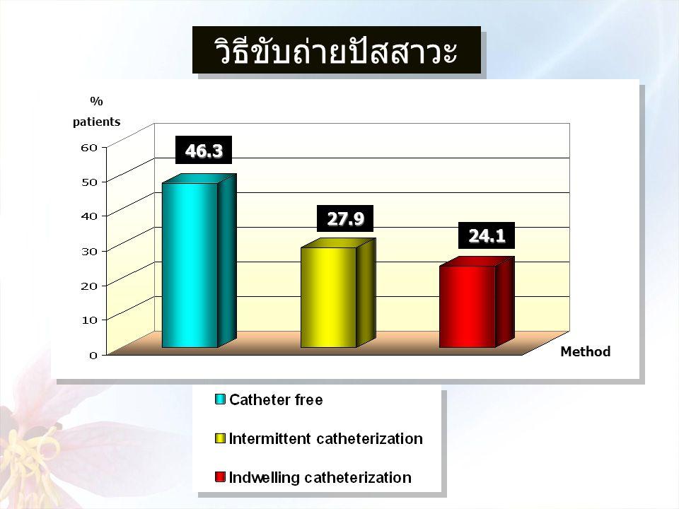 วิธีขับถ่ายปัสสาวะ % patients 46.3 27.9 24.1 Method