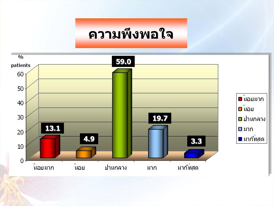 ความพึงพอใจ % patients 59.0 19.7 13.1 4.9 3.3