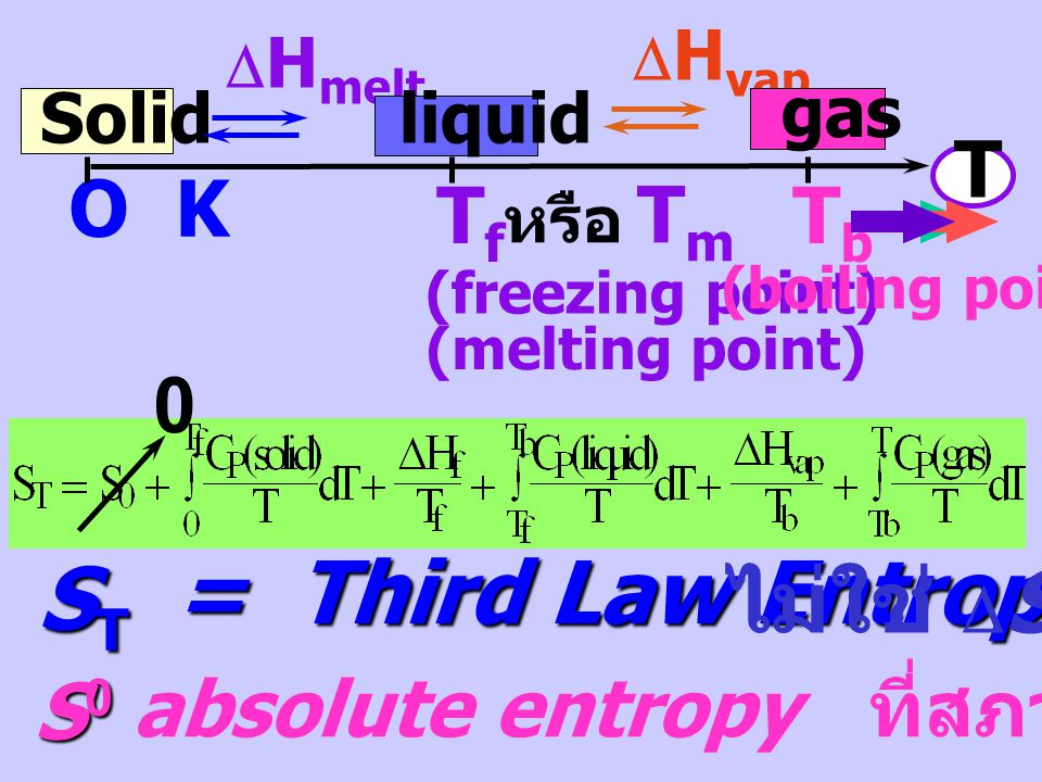 = Third Law Entropy ST ไม่ใช่ DS DHmelt T O K Tf Tb S0