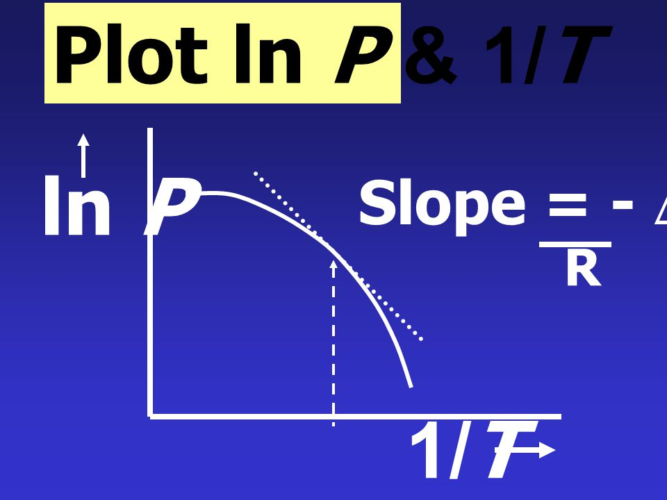 Plot ln P & 1/T ln P Slope = - DHvap R 1/T
