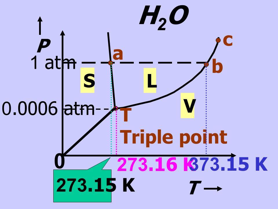 H2O c P a 1 atm b S L V 0.0006 atm T Triple point 273.16 K 373.15 K