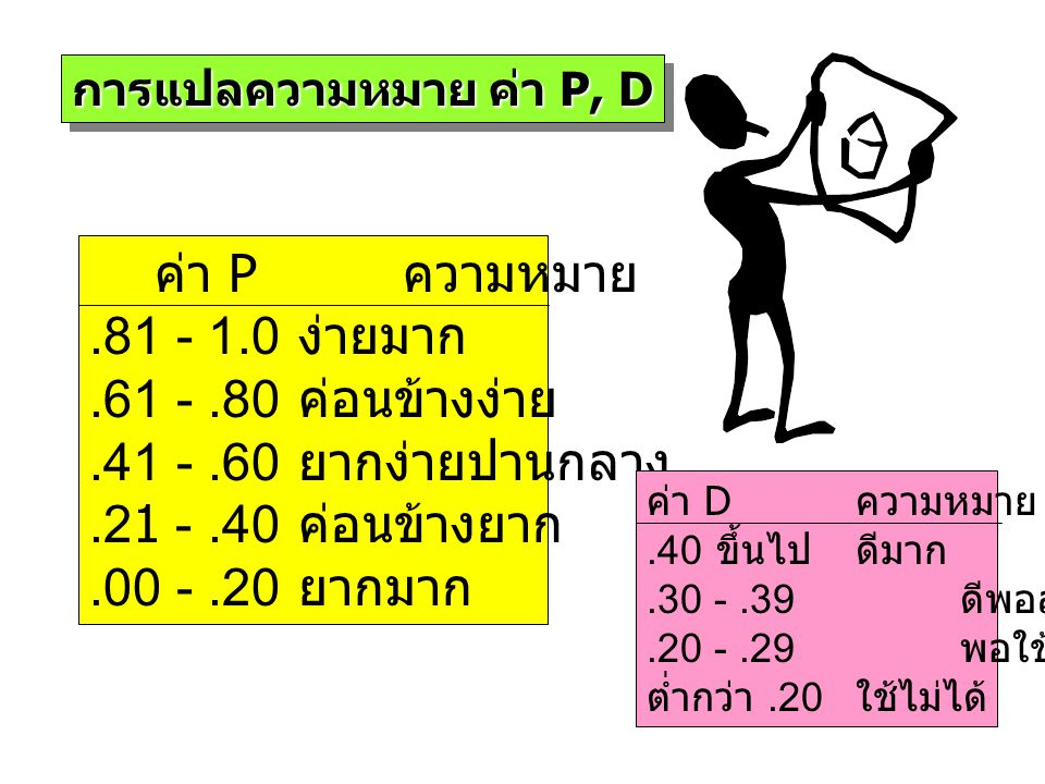 ค่า P ความหมาย .81 - 1.0 ง่ายมาก .61 - .80 ค่อนข้างง่าย