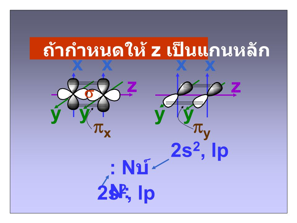x x x x z z y y y y px py 2s2, lp : Nบ์N: 2s2, lp