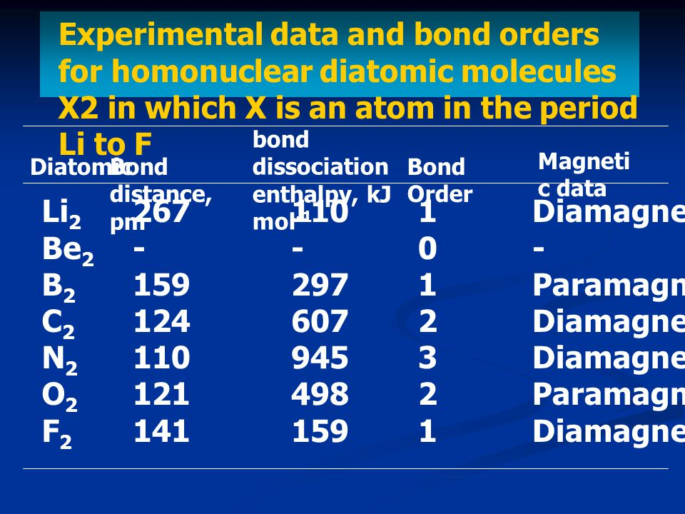 Experimental data and bond orders for homonuclear diatomic molecules X2 in which X is an atom in the period Li to F