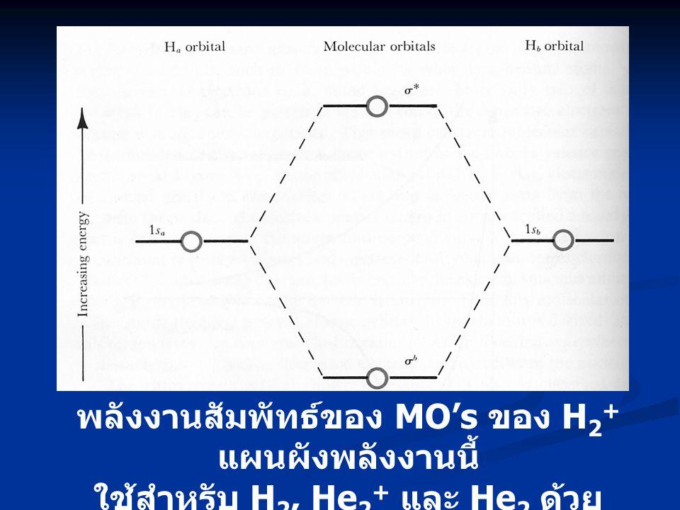 พลังงานสัมพัทธ์ของ MO's ของ H2+ แผนผังพลังงานนี้