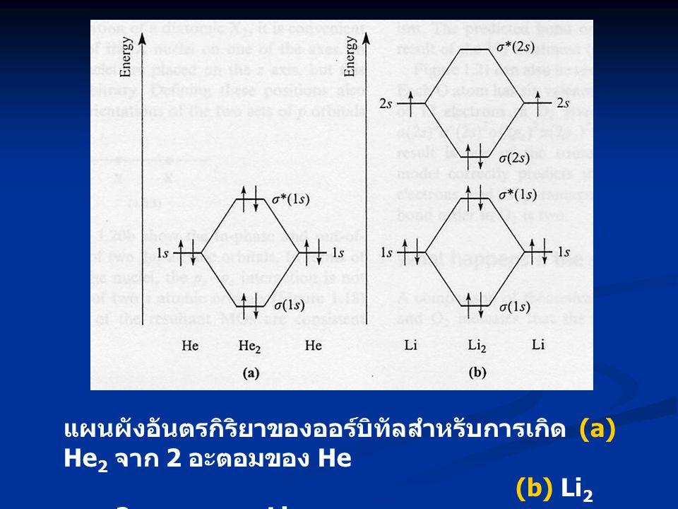 แผนผังอันตรกิริยาของออร์บิทัลสำหรับการเกิด (a) He2 จาก 2 อะตอมของ He