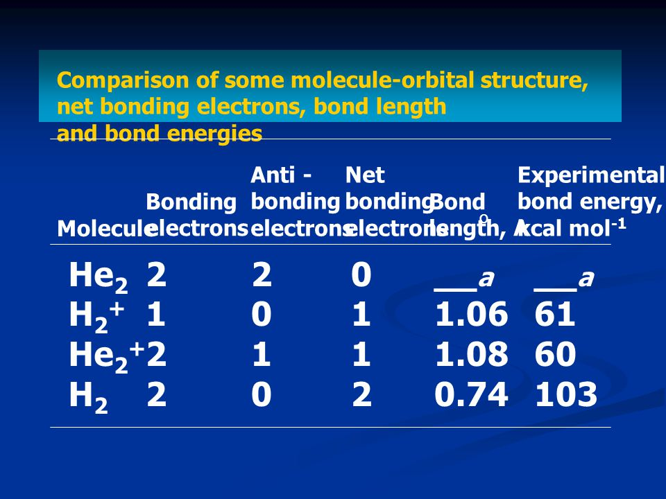 Comparison of some molecule-orbital structure, net bonding electrons, bond length